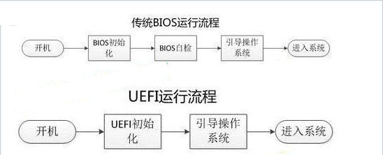 UEFI和Legacy启动的区别