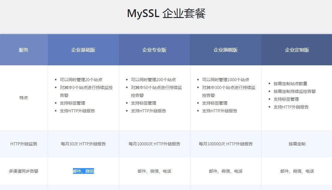 四个免费的SSL证书在线监控和到期提醒服务的使用教程