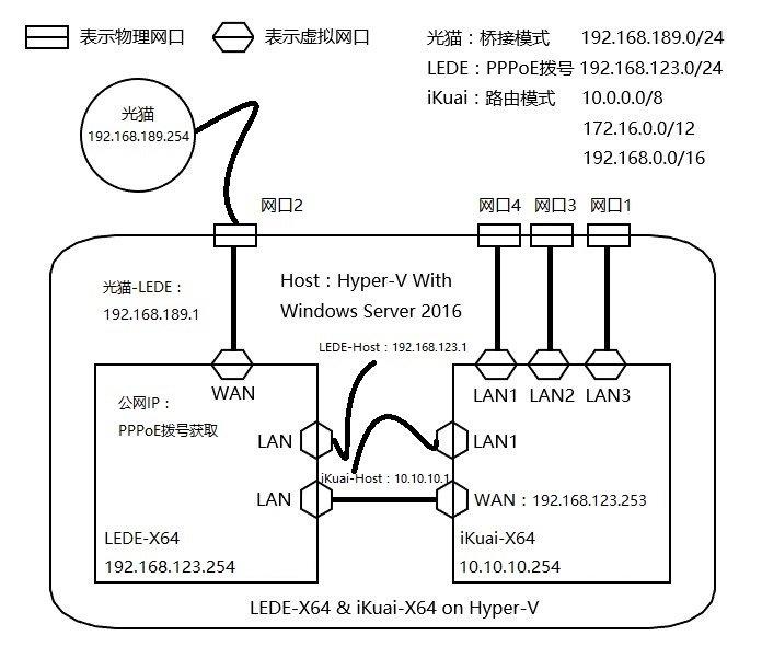 流控 & 插件功能 两不误,LEDE & iKuai 搭配玩法
