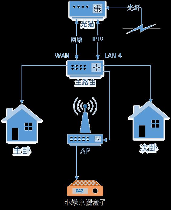 IPTV 与互联网融合