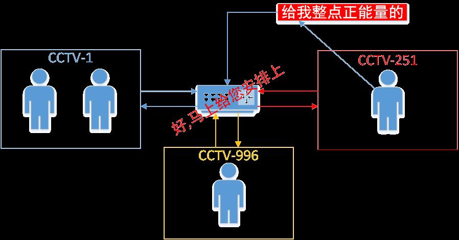 IGMP2
